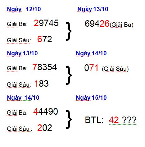 Phân tích xổ số miền bắc lựa chọn con số may mắn  ngày 15/10