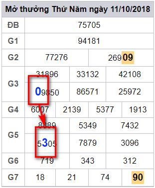 dự đoán chính xác xổ số miền bắc  ngày 12/10