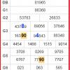 Tổng hợp cầu chính xác kết quả xổ số ngày 29/11