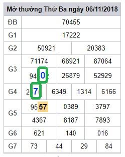 Phân tích tổng hợp dự đoán kết quả xổ số miền bắc ngày 07/11 chính xác