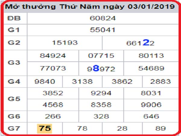 Phân tích chốt chốt dự đoán xsmb thứ 7 ngày 12/01 chính xác