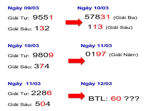 Tổng hợp kết quả xổ số miền bắc ngày 26/03 chuẩn xác