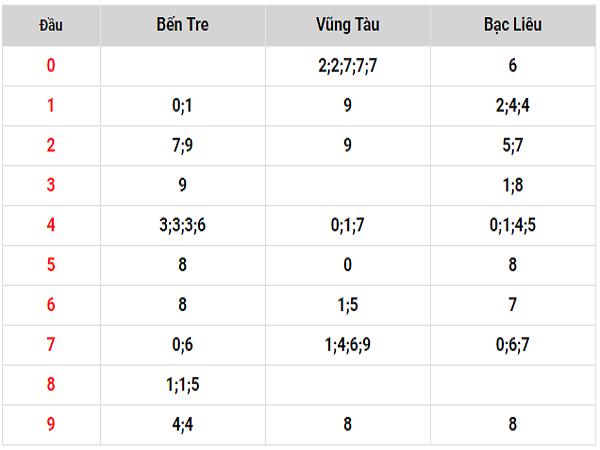 Soi cầu dự đoán kết quả XSBL ngày 19/06 chính xác