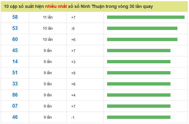 Các cặp số về nhiều nhất ở đài Ninh Thuận trong 30 ngày qua