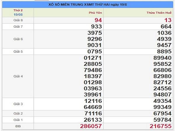 Tổng hợp dự đoán xổ số miền trung ngày 26/08 xác suất trúng 100%