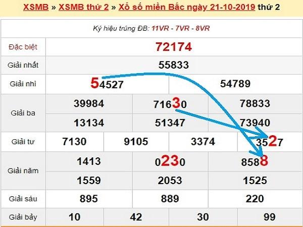 Bảng tổng hợp phân tích lô đẹp trong kqxsmb ngày 22/10