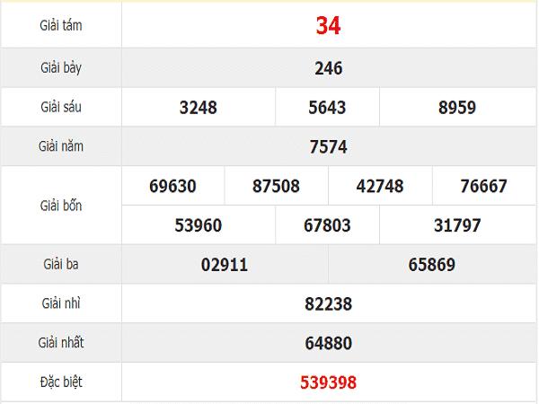 Phân tích kết quả xổ số quảng trị  ngày 28/11 chuẩn