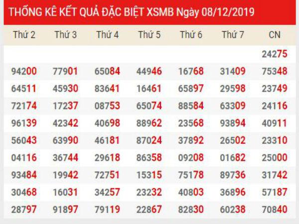 Phân tích KQXSMB chính xác thứ 2 ngày 09/12/2019