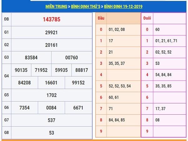 Phân tích xổ số bình định ngày 26/12 từ các cao thủ