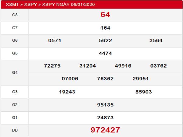 Phân tích kết quả xổ số phú yên ngày 13/01 xác suất trúng cao