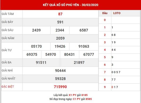 Phân tích SX Phú Yên thứ 2 ngày 23-3-2020