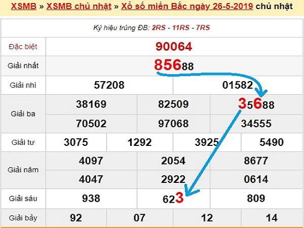 Phân tích KQXSMB- xổ số miền bắc ngày 27/05 chuẩn xác