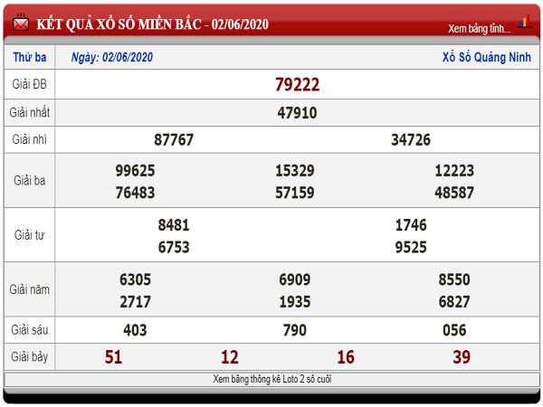 Bảng KQXSMB-Tổng hợp phân tích xổ số miền bắc ngày 03/06 chuẩn xác