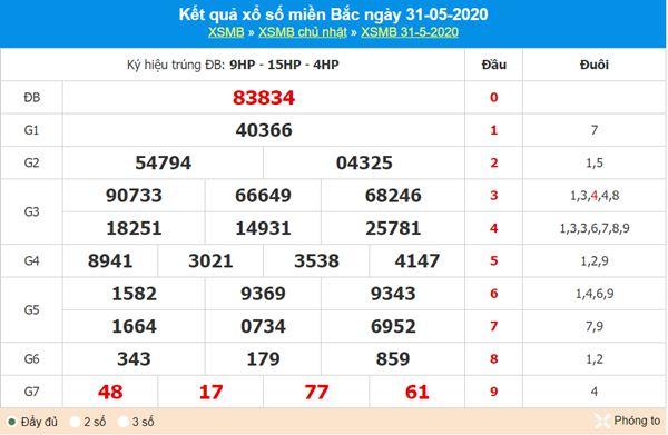 Phân tích XSMB 1/6/2020 chốt số lô KQXS miền Bắc cực chuẩn
