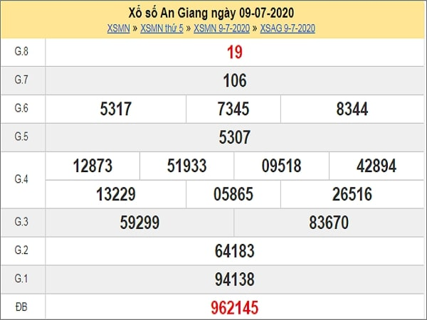 Phân tích XSAG 16/7/2020