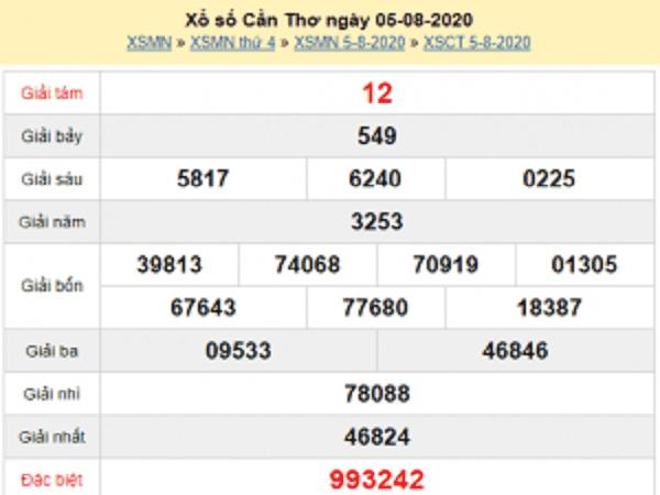 Phân tích KQXCT- xổ số cần thơ ngày 12/08 hôm nay