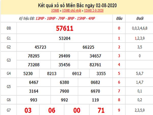 Bảng KQXSMB- Phân tích xổ số miền bắc ngày 03/08 tỷ lệ trúng cao