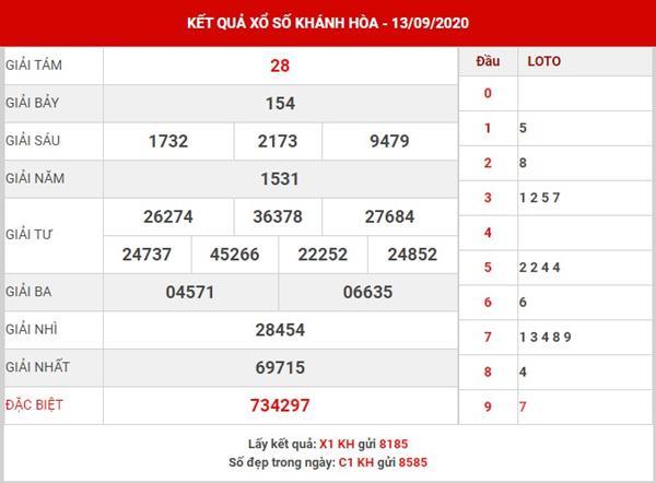 Phân tích KQSX Khánh Hòa thứ 4 ngày 16-9-2020
