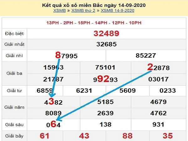 Phân tích KQXSMB- xổ số miền bắc thứ 3 ngày 15/09/2020
