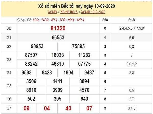 Tổng hợp phân tích KQXSMB xổ số miền bắc ngày 11/09/2020
