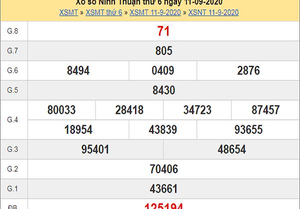 Phân tích KQXSNT ngày 18/09 - phân tích xổ số ninh thuận thứ 6