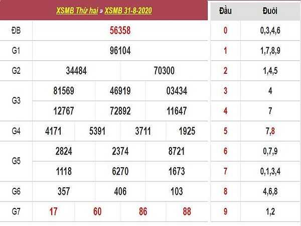 Phân tích KQXSMB- xổ số miền bắc thứ 3 ngày 01/09/2020 chuẩn