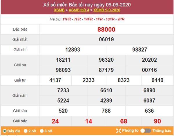 Phân tích XSMB 10/9/2020 chốt lô miền Bắc thứ 5 cùng cao thủ