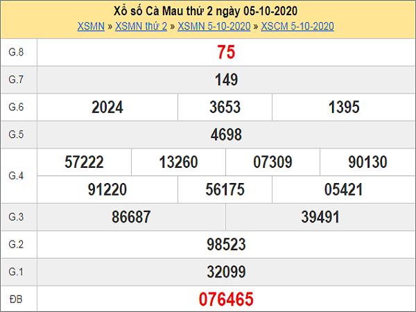 Phân tích KQXSCM ngày 12/10 /2020- xổ số cà mau chuẩn xác