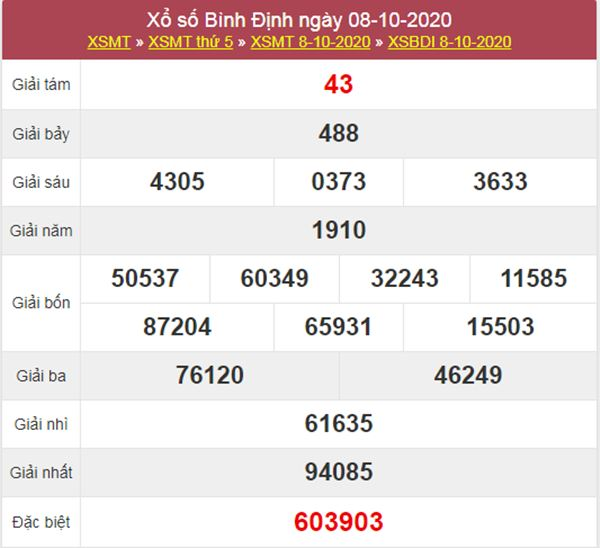 Phân tích XSBDI 15/10/2020 chốt lô Bình Định thứ 5 chính xác
