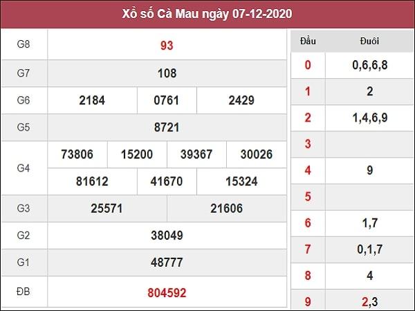 Phân tích XSCM 14/12/2020