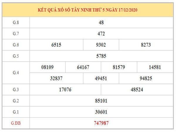 Phân tích KQXSTN ngày 24/12/2020 dựa trên kết quả kì trước