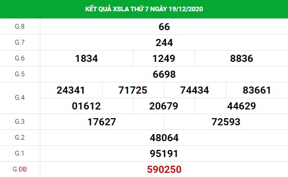 Phân tích kết quả XS Long An ngày 26/12/2020