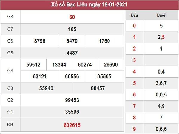 Phân tích XSBL 26/1/2021