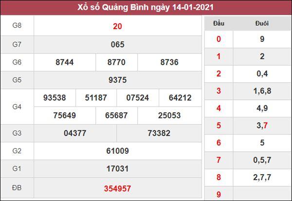 Phân tích XSQB 21/1/2021 chốt số đẹp giờ vàng Quảng Bình