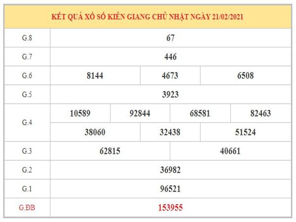 Phân tích KQXSKG ngày 28/2/2021 dựa trên kết quả kỳ trước