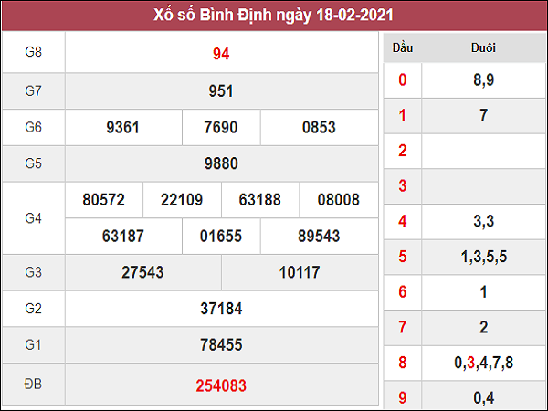 Phân tích kqxs Bình Định 25/2/2021