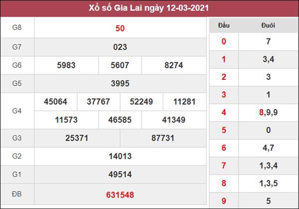 Phân tích XSGL 19/3/2021 chốt cầu lô số đẹp Gia Lai thứ 6