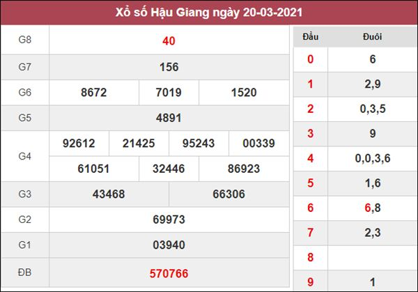Phân tích XSHG 27/3/2021 chốt KQXS Hậu Giang thứ 7