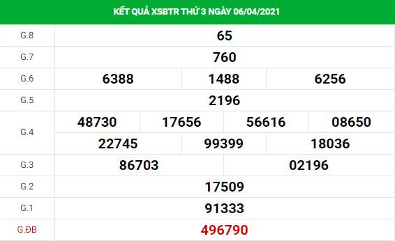 Phân tích kết quả XS Bến Tre ngày 13/04/2021