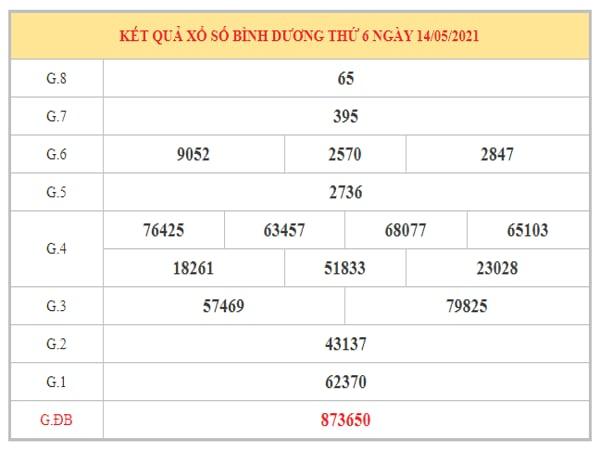Phân tích KQXSBD ngày 21/5/2021 dựa trên kết quả kì trước