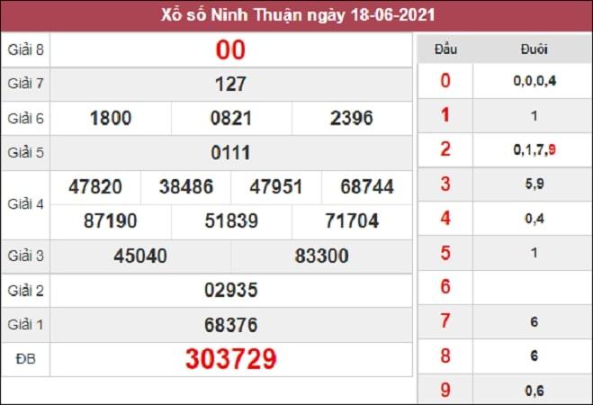 Phân tích XSNT 25/6/2021