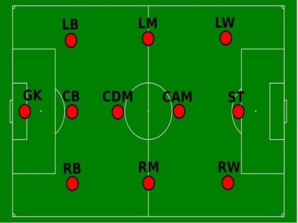Các vị trí trong bóng đá có ý nghĩa, vai trò như thế nào?
