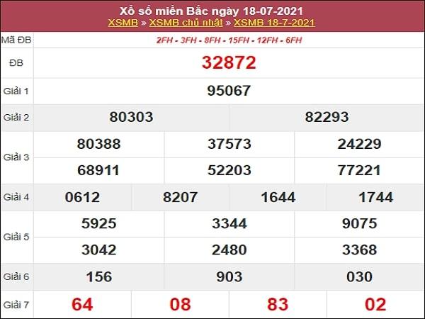 Phân tích XSMB 19/7/2021