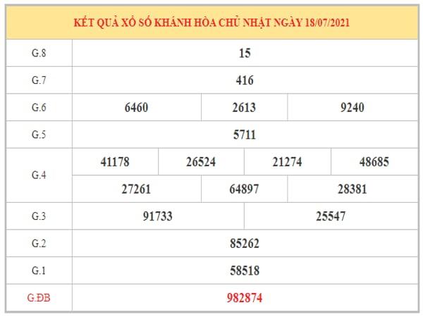 Phân tích KQXSKH ngày 21/7/2021 dựa trên kết quả kì trước