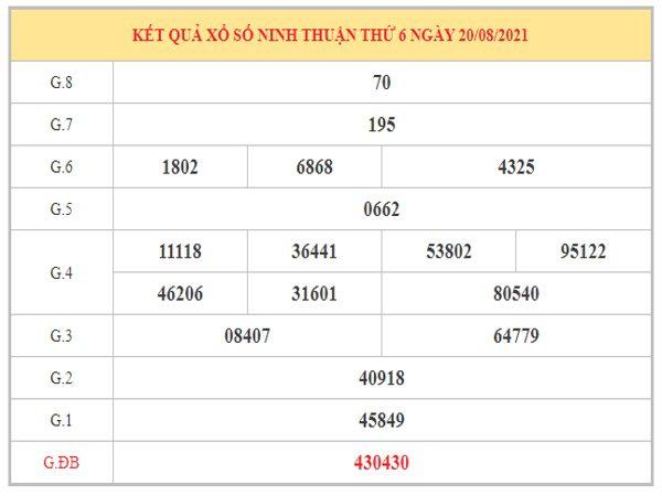 Phân tích KQXSNT ngày 27/8/2021 dựa trên kết quả kì trước