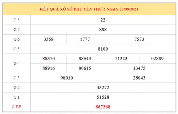 Phân tích KQXSPY ngày 30/8/2021 dựa trên kết quả kì trước