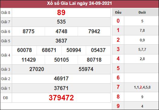 Phân tích KQXSGL ngày 1/10/2021 chốt cặp số đẹp Gia Lai